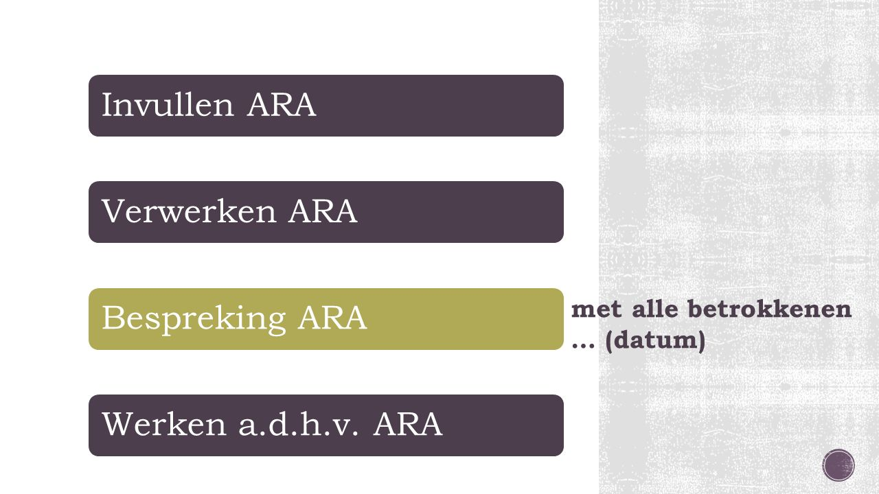 met alle betrokkenen … (datum) Invullen ARAVerwerken ARABespreking ARAWerken a.d.h.v. ARA