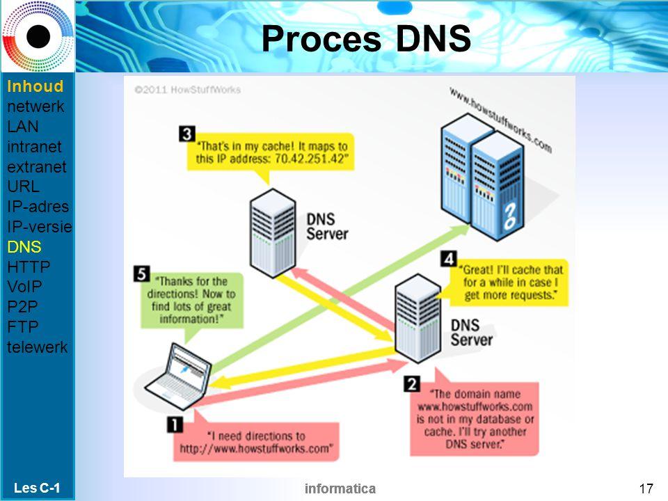 informatica Proces DNS Les C-1 17 Inhoud netwerk LAN intranet extranet URL IP-adres IP-versie DNS HTTP VoIP P2P FTP telewerk