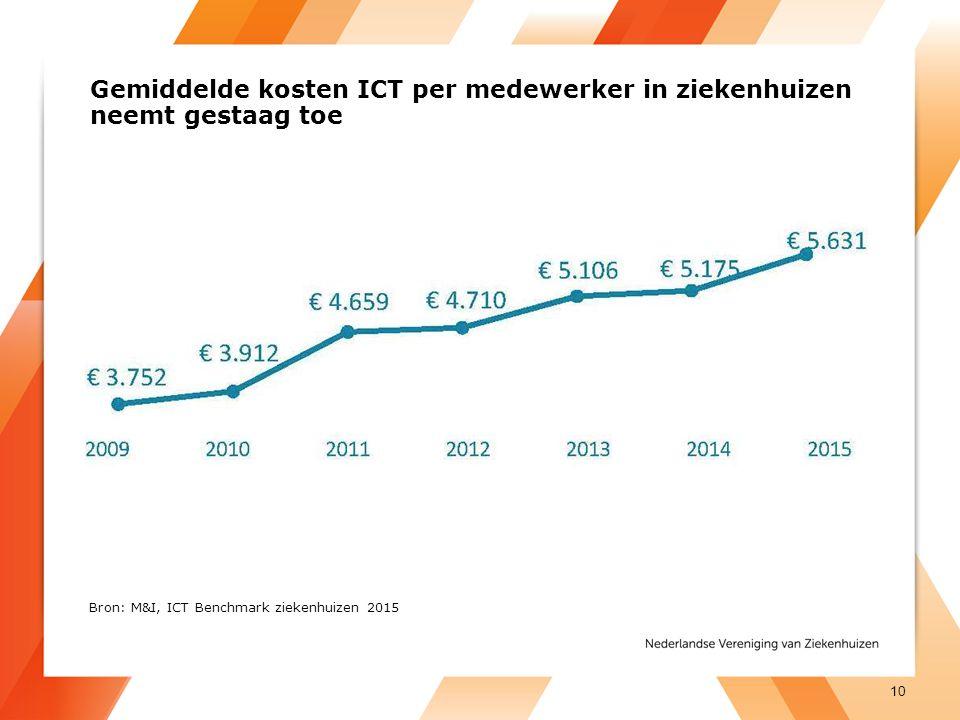 Gemiddelde kosten ICT per medewerker in ziekenhuizen neemt gestaag toe 10 Bron: M&I, ICT Benchmark ziekenhuizen 2015