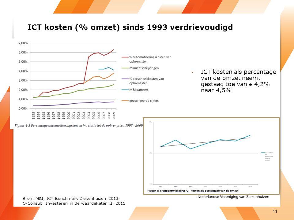 ICT kosten (% omzet) sinds 1993 verdrievoudigd ICT kosten als percentage van de omzet neemt gestaag toe van ± 4,2% naar 4,5% 11 Bron: M&I, ICT Benchmark Ziekenhuizen 2013 Q-Consult, Investeren in de waardeketen II, 2011