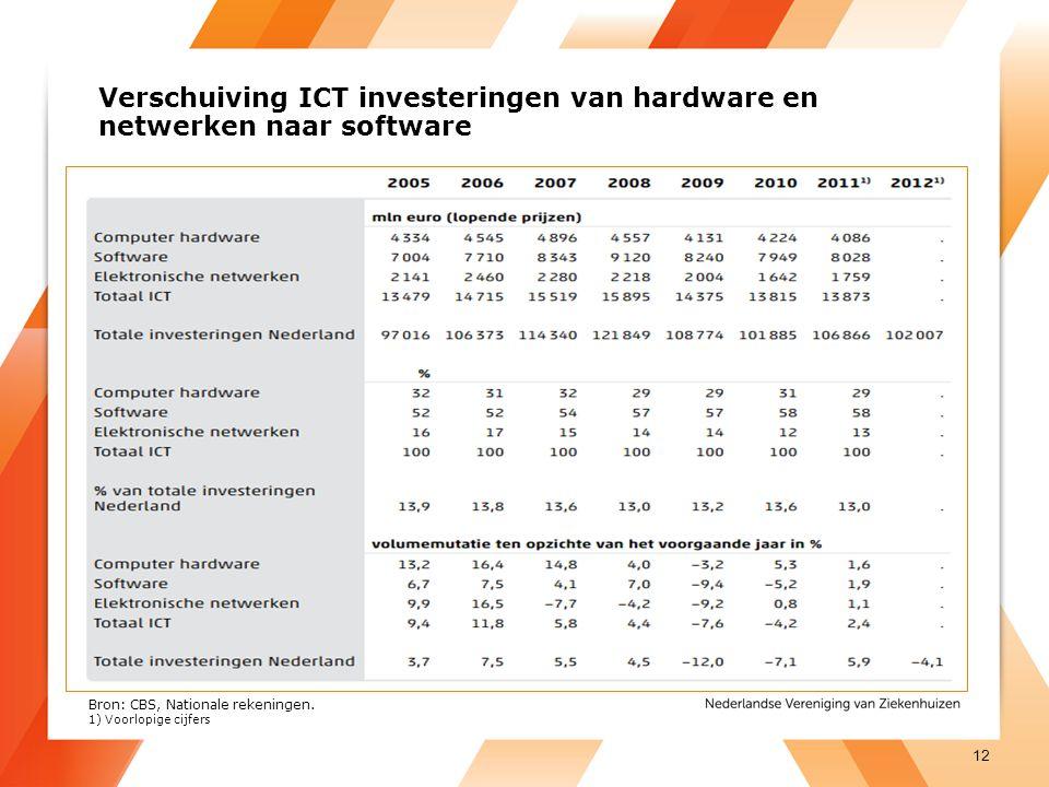 Verschuiving ICT investeringen van hardware en netwerken naar software 12 Bron: CBS, Nationale rekeningen.