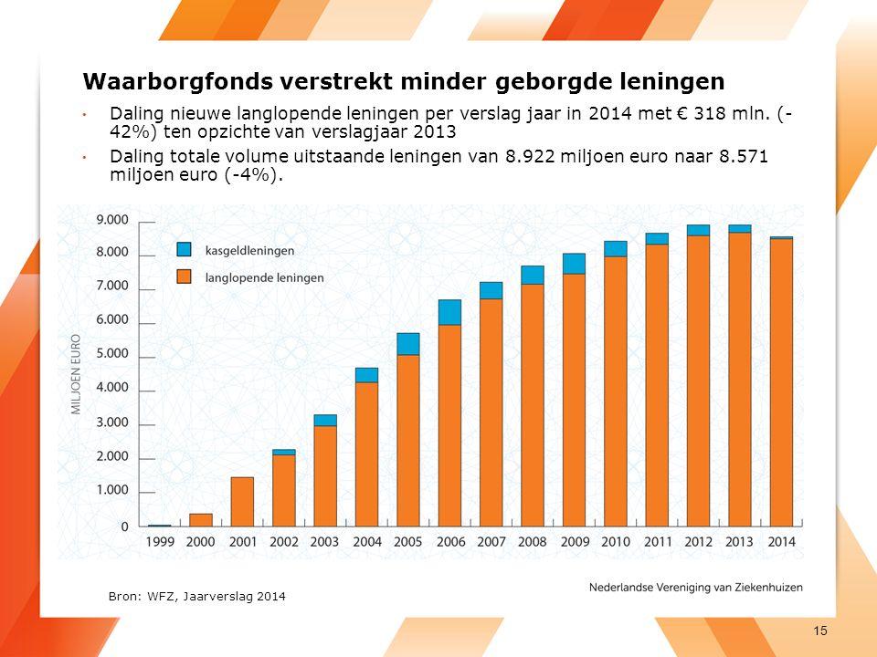 Waarborgfonds verstrekt minder geborgde leningen Daling nieuwe langlopende leningen per verslag jaar in 2014 met € 318 mln.