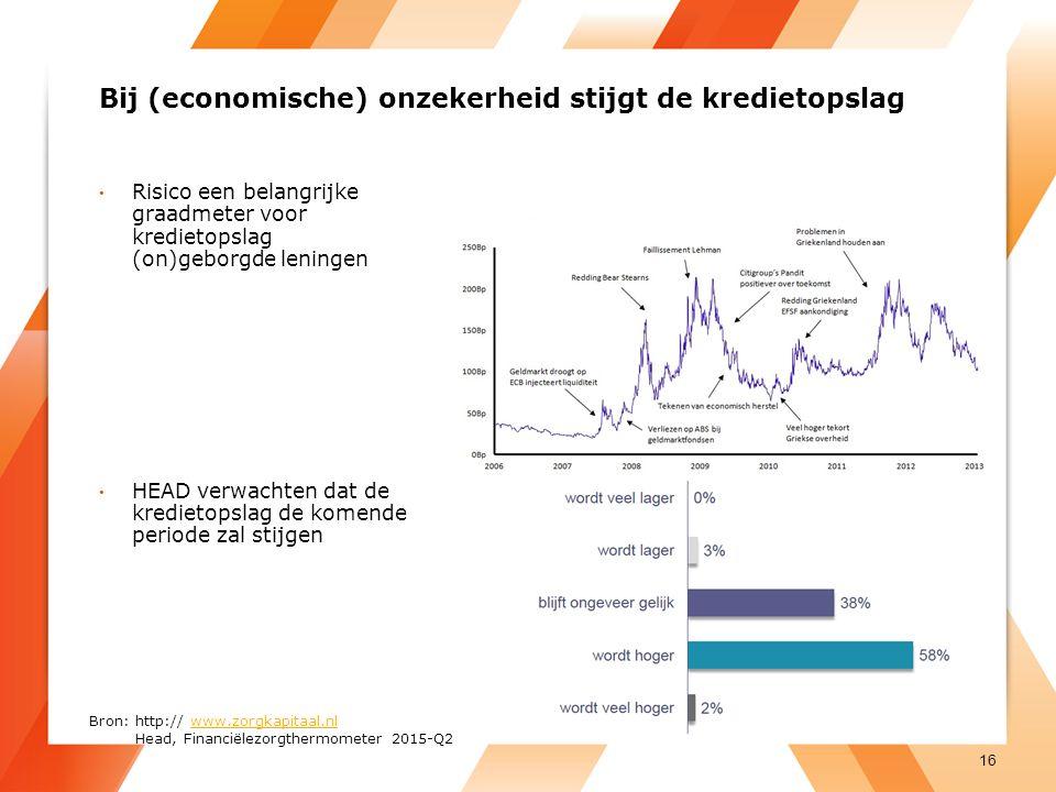 Bij (economische) onzekerheid stijgt de kredietopslag Risico een belangrijke graadmeter voor kredietopslag (on)geborgde leningen HEAD verwachten dat de kredietopslag de komende periode zal stijgen 16 Bron: http:// www.zorgkapitaal.nlwww.zorgkapitaal.nl Head, Financiëlezorgthermometer 2015-Q2