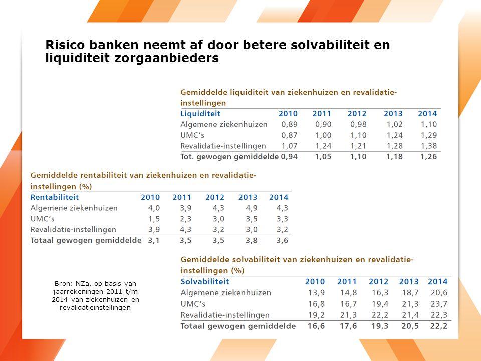 Risico banken neemt af door betere solvabiliteit en liquiditeit zorgaanbieders Bron: NZa, op basis van jaarrekeningen 2011 t/m 2014 van ziekenhuizen en revalidatieinstellingen