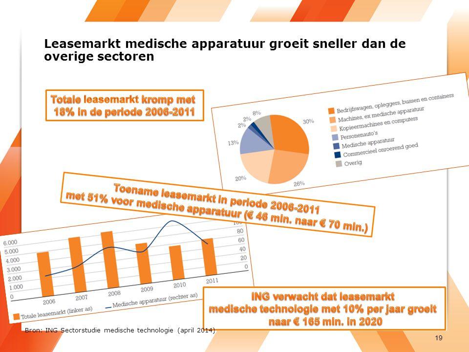 Leasemarkt medische apparatuur groeit sneller dan de overige sectoren 19 Bron: ING Sectorstudie medische technologie (april 2014)