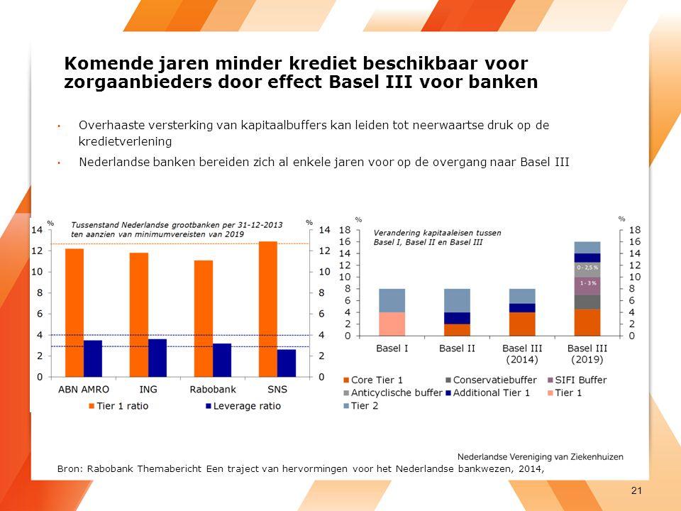 Komende jaren minder krediet beschikbaar voor zorgaanbieders door effect Basel III voor banken Overhaaste versterking van kapitaalbuffers kan leiden tot neerwaartse druk op de kredietverlening Nederlandse banken bereiden zich al enkele jaren voor op de overgang naar Basel III 21 Bron: Rabobank Themabericht Een traject van hervormingen voor het Nederlandse bankwezen, 2014,