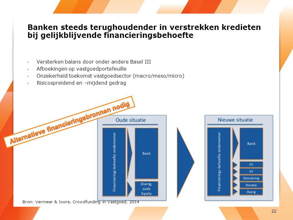 Banken steeds terughoudender in verstrekken kredieten bij gelijkblijvende financieringsbehoefte Versterken balans door onder andere Basel III Afboekingen op vastgoedportefeuille Onzekerheid toekomst vastgoedsector (macro/meso/micro) Risicospreidend en –mijdend gedrag 22 Bron: Vermeer & Joore, Crowdfunding in Vastgoed, 2014