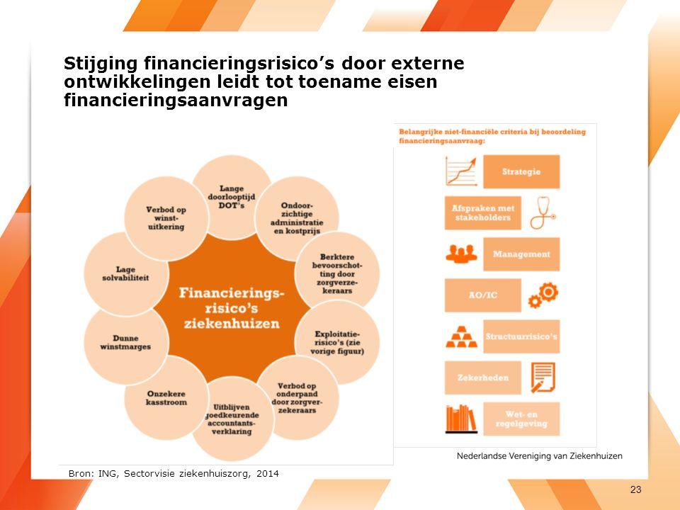 Stijging financieringsrisico's door externe ontwikkelingen leidt tot toename eisen financieringsaanvragen 23 Bron: ING, Sectorvisie ziekenhuiszorg, 2014