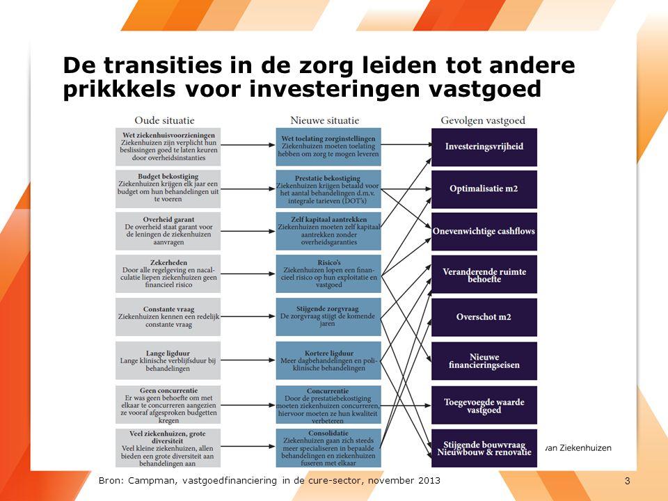 De transities in de zorg leiden tot andere prikkkels voor investeringen vastgoed 3 Bron: Campman, vastgoedfinanciering in de cure-sector, november 2013