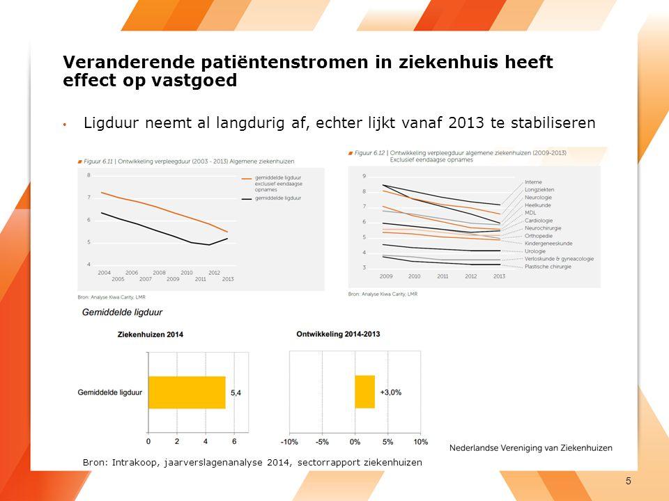 Veranderende patiëntenstromen in ziekenhuis heeft effect op vastgoed Ligduur neemt al langdurig af, echter lijkt vanaf 2013 te stabiliseren 5 Bron: Intrakoop, jaarverslagenanalyse 2014, sectorrapport ziekenhuizen