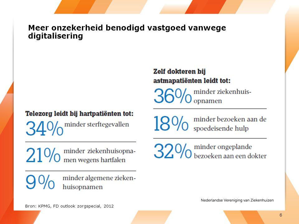 Meer onzekerheid benodigd vastgoed vanwege digitalisering 6 Bron: KPMG, FD outlook zorgspecial, 2012