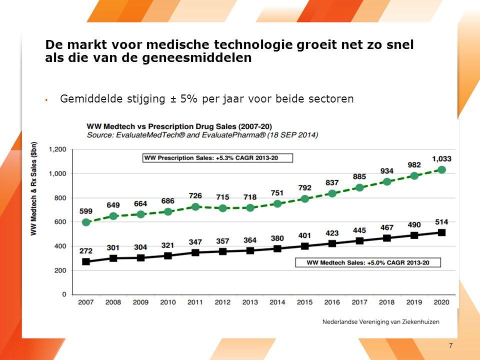 De markt voor medische technologie groeit net zo snel als die van de geneesmiddelen Gemiddelde stijging ± 5% per jaar voor beide sectoren 7