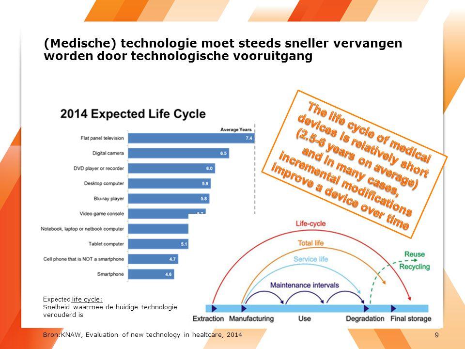 (Medische) technologie moet steeds sneller vervangen worden door technologische vooruitgang Expected life cycle: Snelheid waarmee de huidige technologie verouderd is 9 Bron:KNAW, Evaluation of new technology in healtcare, 2014