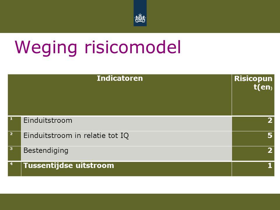 Weging risicomodel IndicatorenRisicopun t(en ) 1 Einduitstroom2 2 Einduitstroom in relatie tot IQ5 3 Bestendiging2 4 Tussentijdse uitstroom1