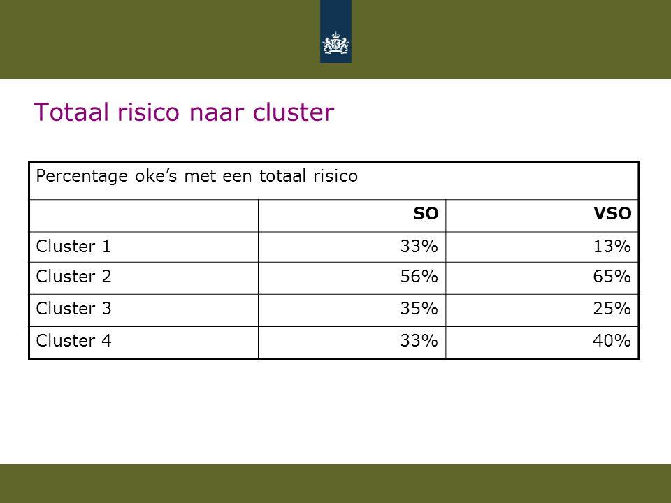 Totaal risico naar cluster Percentage oke's met een totaal risico SOVSO Cluster 133%13% Cluster 256%65% Cluster 335%25% Cluster 433%40%