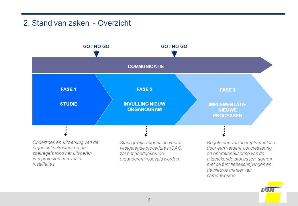 5 2. Stand van zaken - Overzicht Onderzoek en uitwerking van de organisatiestructuur en de spelregels rond het uitvoeren van projecten aan vaste insta