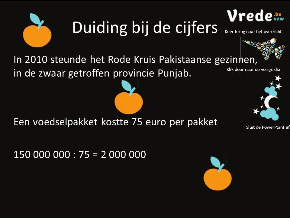 Duiding bij de cijfers Klik door naar de vorige dia Sluit de PowerPoint af Keer terug naar het overzicht In 2010 steunde het Rode Kruis Pakistaanse gezinnen, in de zwaar getroffen provincie Punjab.