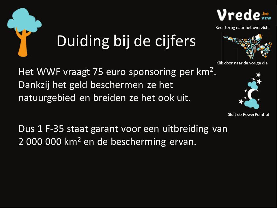 Duiding bij de cijfers Het WWF vraagt 75 euro sponsoring per km 2.