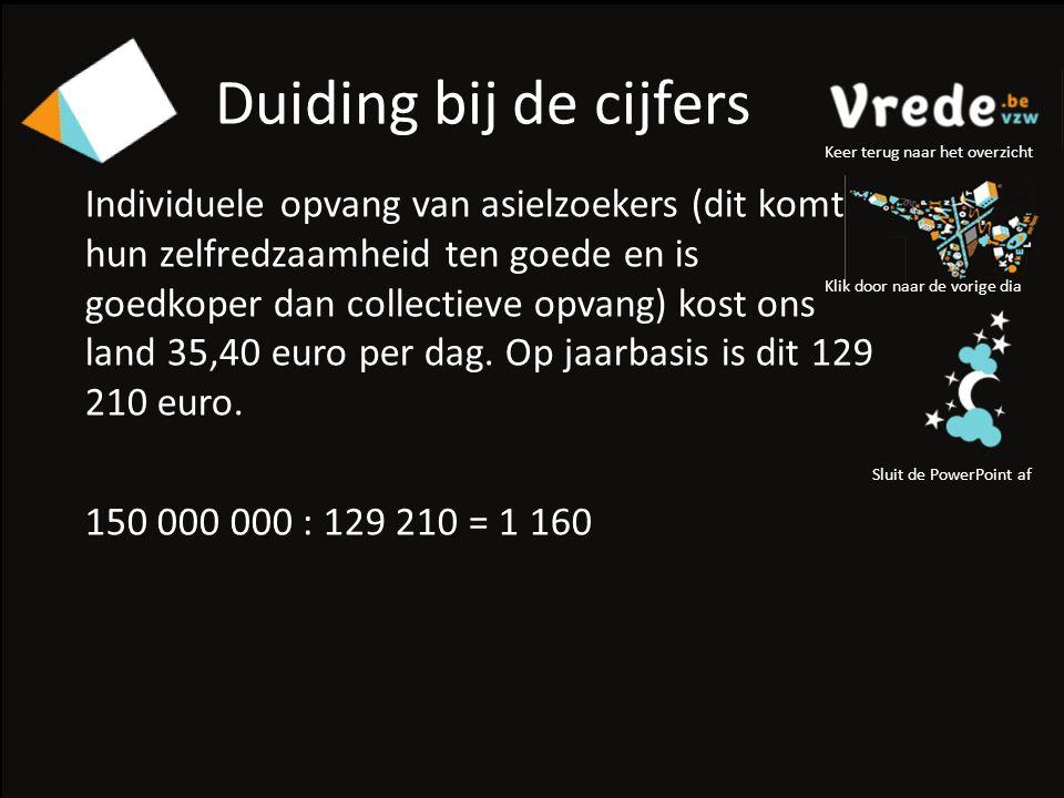 Duiding bij de cijfers Individuele opvang van asielzoekers (dit komt hun zelfredzaamheid ten goede en is goedkoper dan collectieve opvang) kost ons land 35,40 euro per dag.