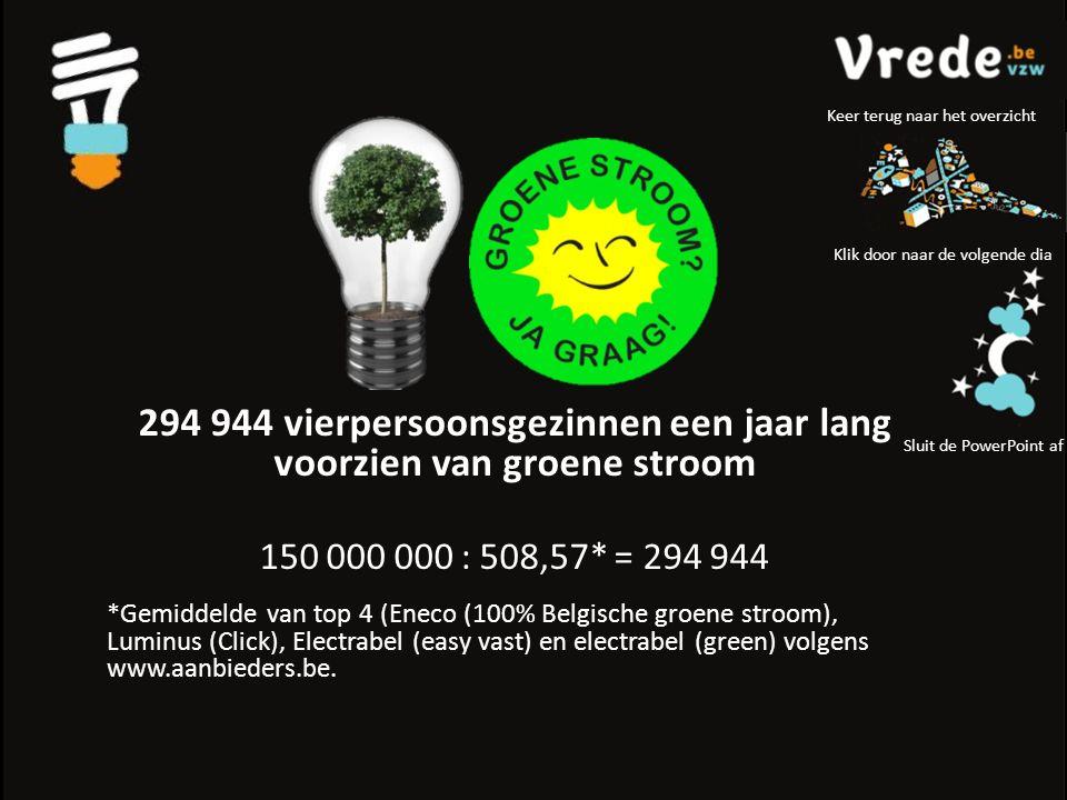 Klik door naar de volgende dia Sluit de PowerPoint af Keer terug naar het overzicht 294 944 vierpersoonsgezinnen een jaar lang voorzien van groene stroom 150 000 000 : 508,57* = 294 944 *Gemiddelde van top 4 (Eneco (100% Belgische groene stroom), Luminus (Click), Electrabel (easy vast) en electrabel (green) volgens www.aanbieders.be.