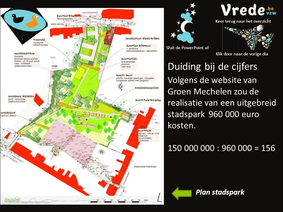 Volgens de website van Groen Mechelen zou de realisatie van een uitgebreid stadspark 960 000 euro kosten.