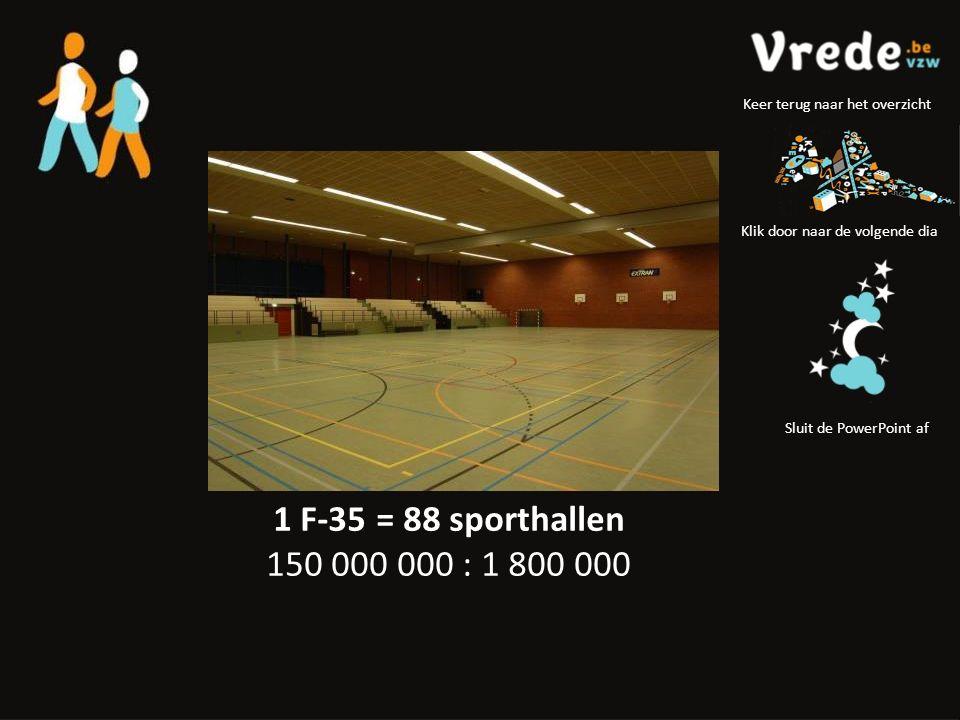 1 F-35 = 88 sporthallen 150 000 000 : 1 800 000 Klik door naar de volgende dia Sluit de PowerPoint af Keer terug naar het overzicht