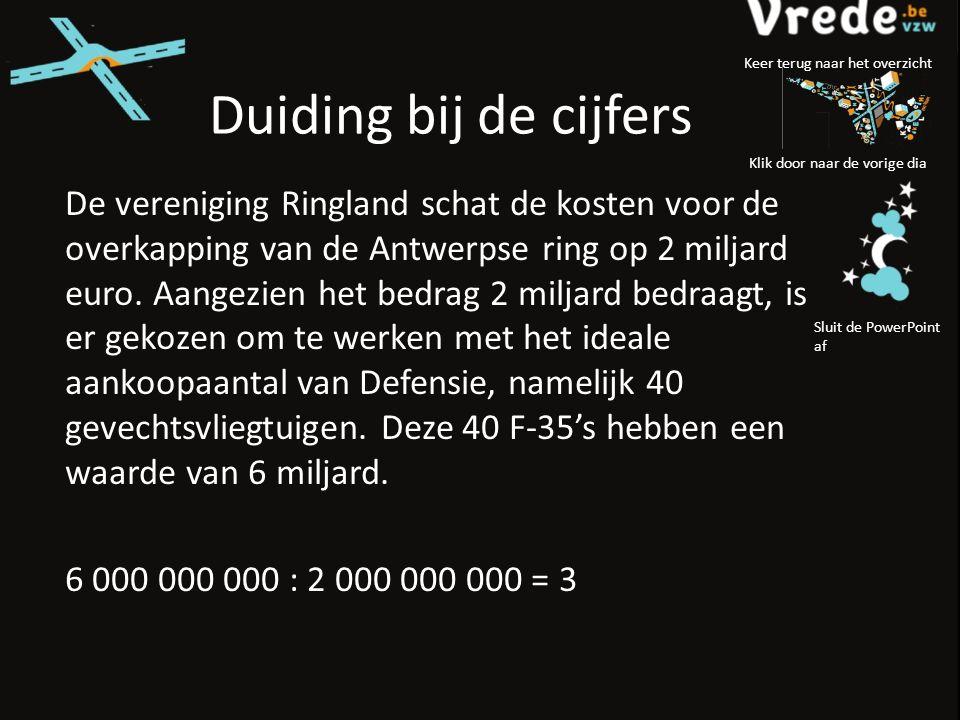Duiding bij de cijfers De vereniging Ringland schat de kosten voor de overkapping van de Antwerpse ring op 2 miljard euro.