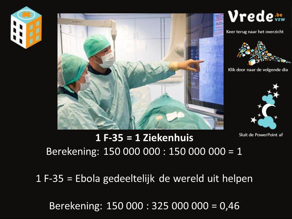 1 F-35 = 1 Ziekenhuis Berekening: 150 000 000 : 150 000 000 = 1 1 F-35 = Ebola gedeeltelijk de wereld uit helpen Berekening: 150 000 : 325 000 000 = 0,46 Klik door naar de volgende dia Sluit de PowerPoint af Keer terug naar het overzicht