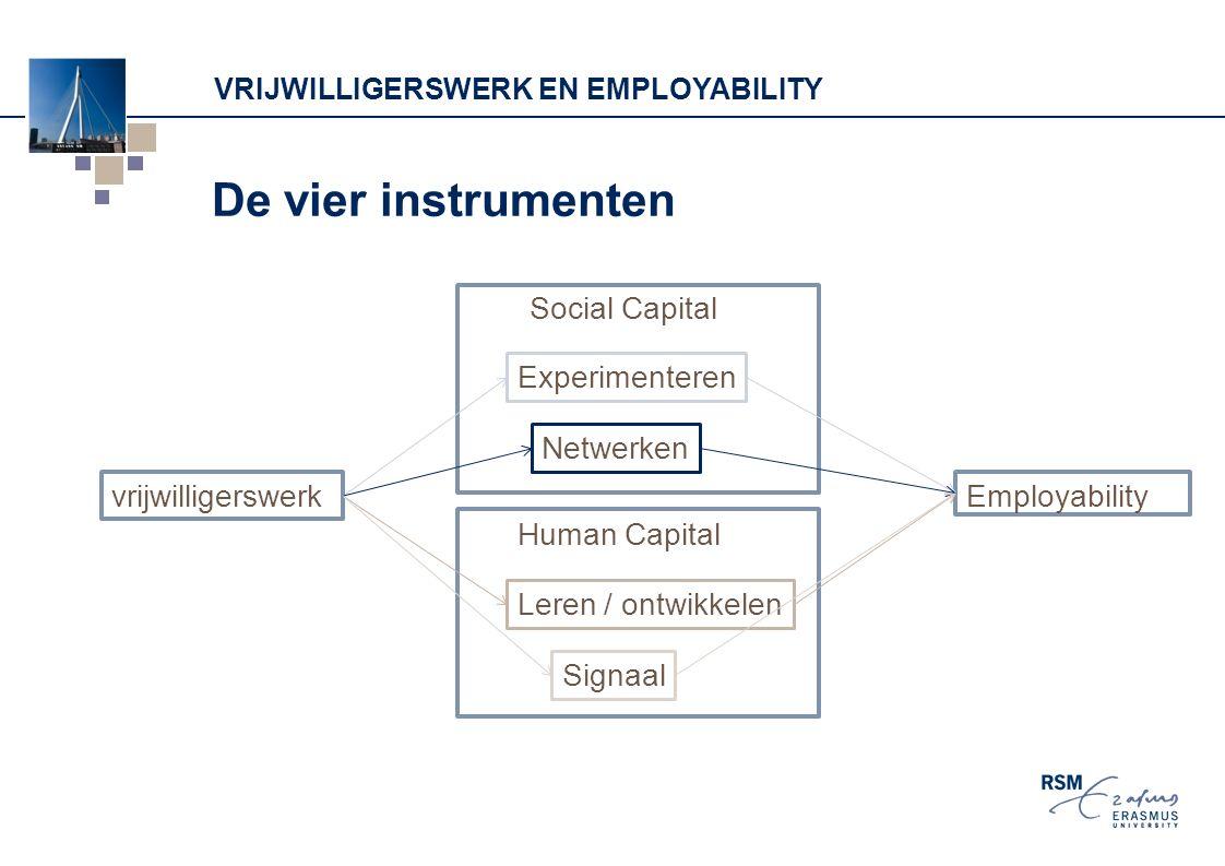 VRIJWILLIGERSWERK EN EMPLOYABILITY De vier instrumenten vrijwilligerswerk Experimenteren Netwerken Leren / ontwikkelen Signaal Social Capital Human Capital Employability