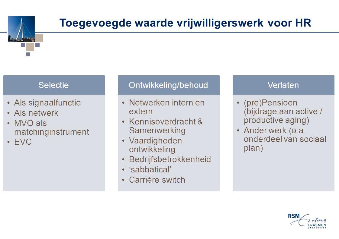 Toegevoegde waarde vrijwilligerswerk voor HR Selectie Als signaalfunctie Als netwerk MVO als matchinginstrument EVC Ontwikkeling/behoud Netwerken inte