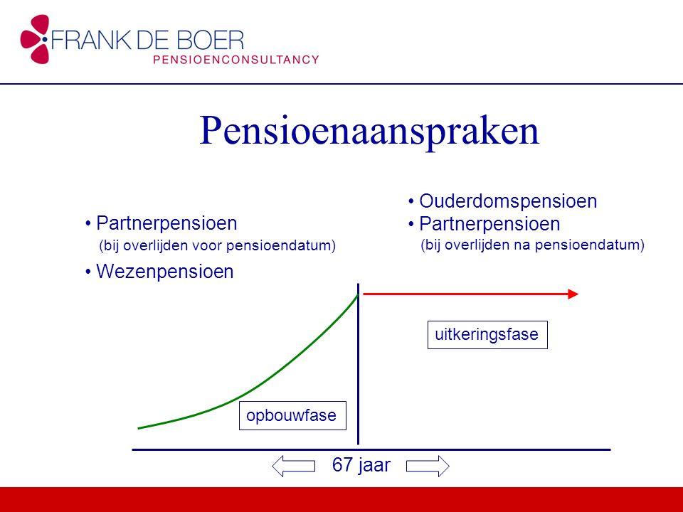 Pensioenaanspraken Ouderdomspensioen Partnerpensioen (bij overlijden na pensioendatum) Partnerpensioen (bij overlijden voor pensioendatum) Wezenpensio