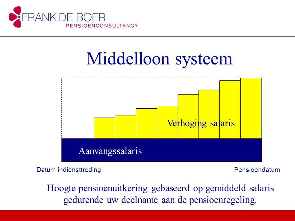 Middelloon systeem Aanvangssalaris Datum indiensttredingPensioendatum Verhoging salaris Hoogte pensioenuitkering gebaseerd op gemiddeld salaris gedure
