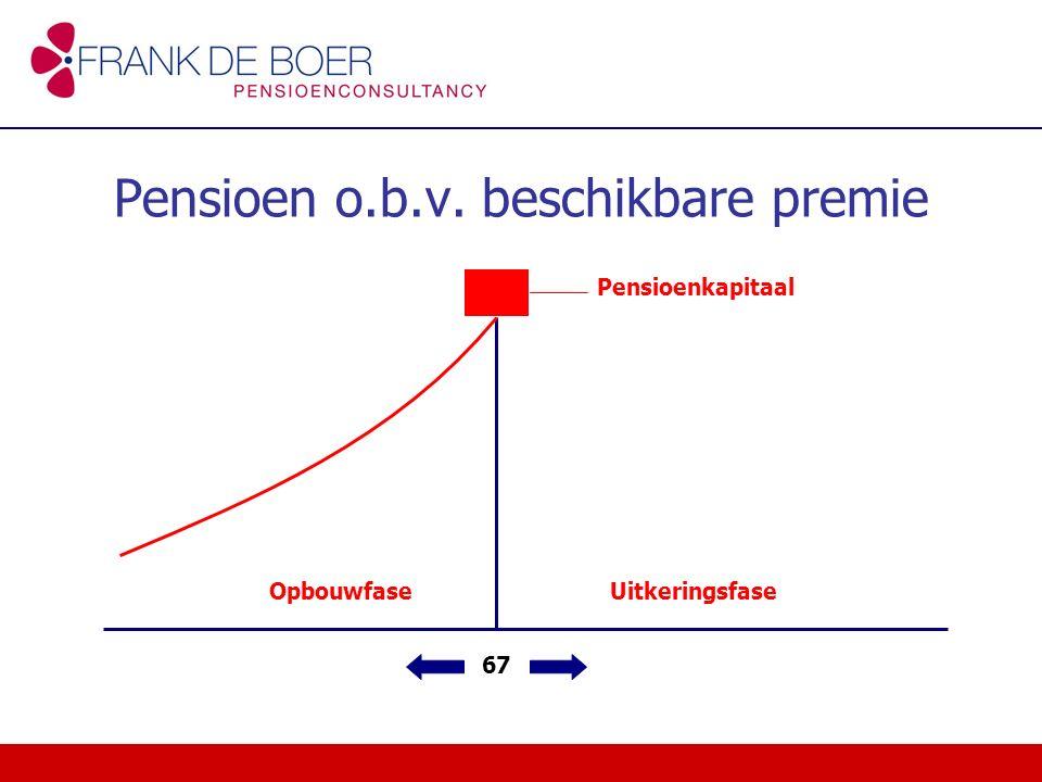Pensioenaanspraken Ouderdomspensioen Partnerpensioen (bij overlijden na pensioendatum) Partnerpensioen (bij overlijden voor pensioendatum) Wezenpensioen 67 jaar uitkeringsfase opbouwfase
