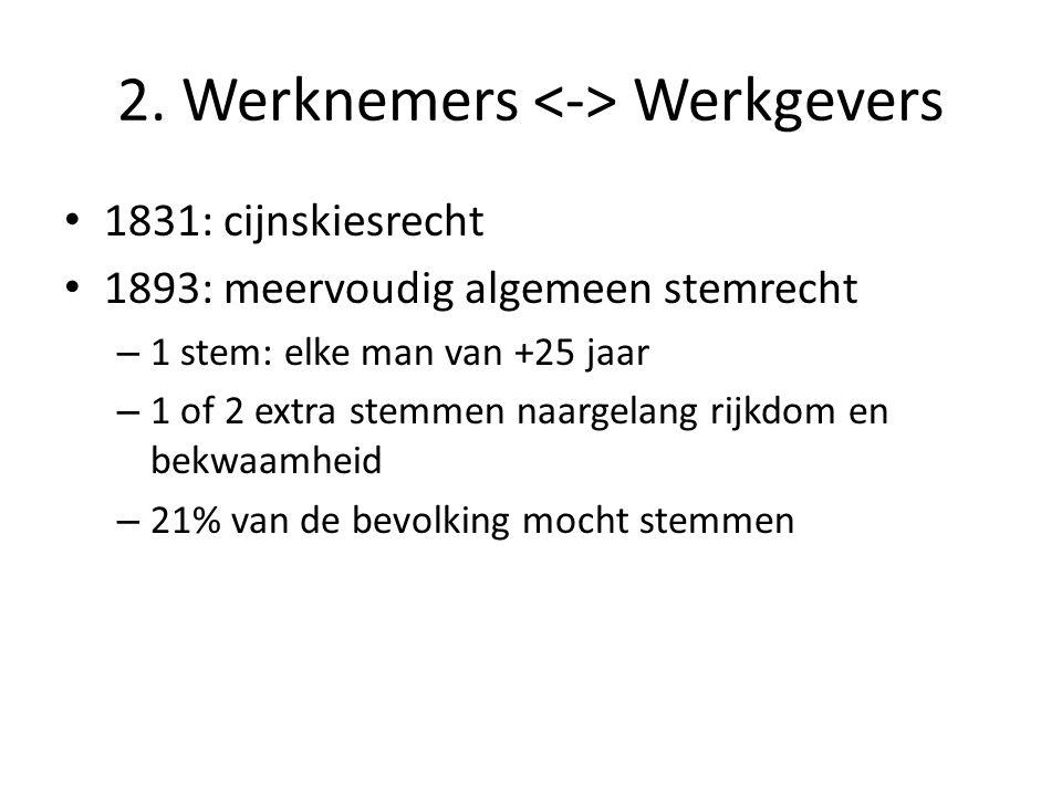 2. Werknemers Werkgevers 1831: cijnskiesrecht 1893: meervoudig algemeen stemrecht – 1 stem: elke man van +25 jaar – 1 of 2 extra stemmen naargelang ri