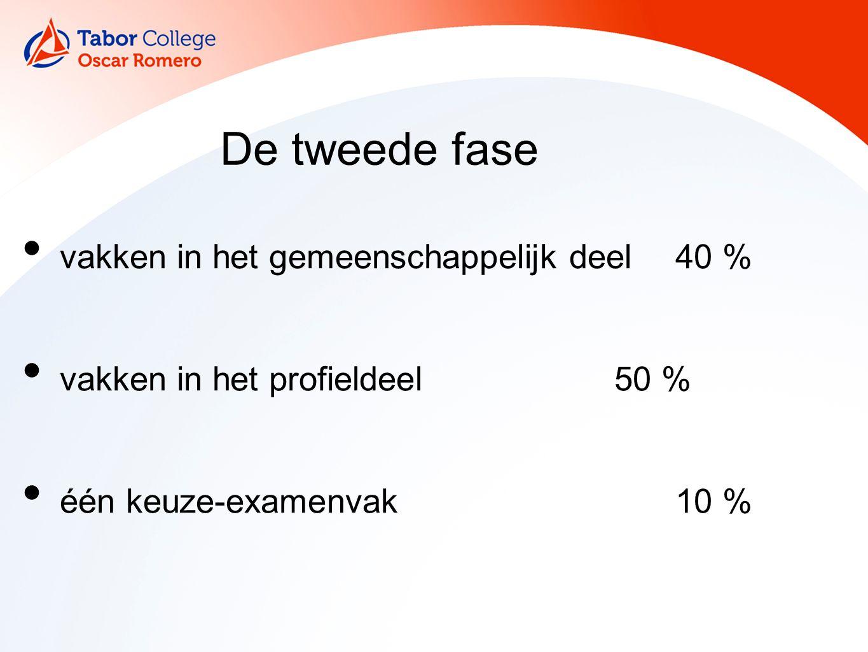 De tweede fase vakken in het gemeenschappelijk deel 40 % vakken in het profieldeel50 % één keuze-examenvak10 %