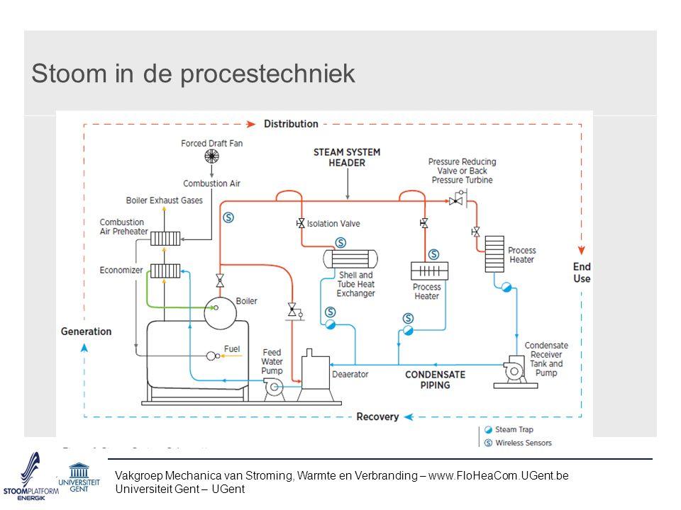 Stoom in centrales Vakgroep Mechanica van Stroming, Warmte en Verbranding – www.FloHeaCom.UGent.be Universiteit Gent – UGent