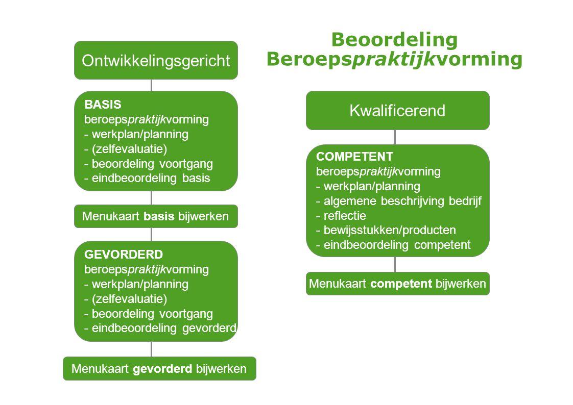 Ontwikkelingsgericht BASIS beroepspraktijkvorming - werkplan/planning - (zelfevaluatie) - beoordeling voortgang - eindbeoordeling basis Menukaart basi
