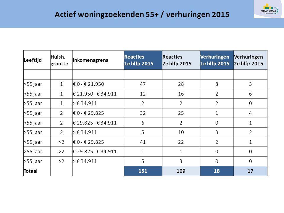 Actief woningzoekenden 55+ / verhuringen 2015 Leeftijd Huish.