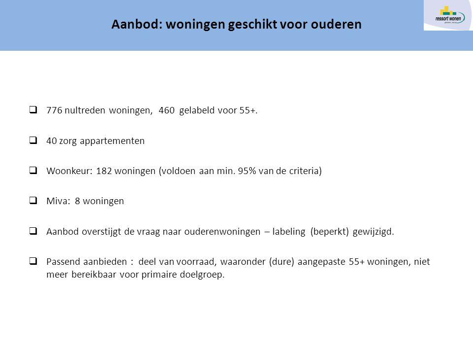 Woningvoorraad doelgroep ouderen  776 nultreden woningen, 460 gelabeld voor 55+.