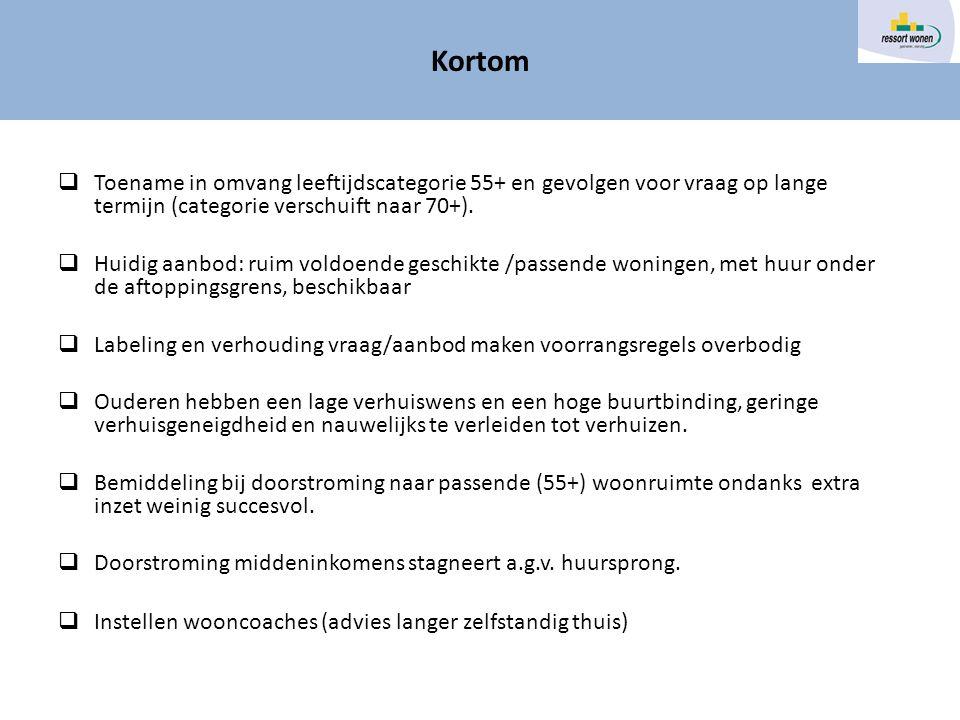  Toename in omvang leeftijdscategorie 55+ en gevolgen voor vraag op lange termijn (categorie verschuift naar 70+).