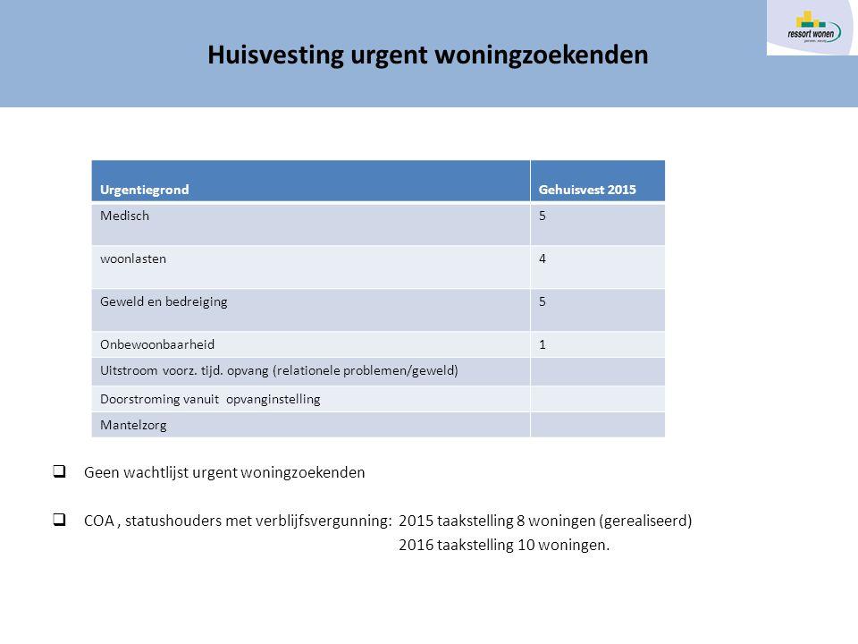 Huisvesting urgente doelgroepen  Geen wachtlijst urgent woningzoekenden  COA, statushouders met verblijfsvergunning: 2015 taakstelling 8 woningen (gerealiseerd) 2016 taakstelling 10 woningen.
