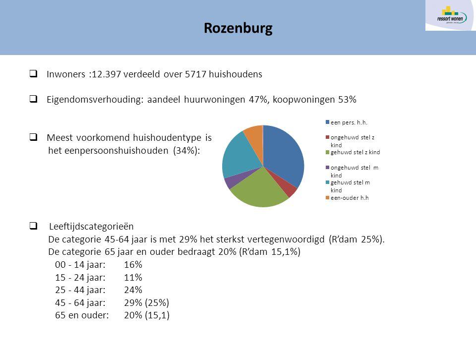  Inwoners :12.397 verdeeld over 5717 huishoudens  Eigendomsverhouding: aandeel huurwoningen 47%, koopwoningen 53%  Meest voorkomend huishoudentype is het eenpersoonshuishouden (34%):  Leeftijdscategorieën De categorie 45-64 jaar is met 29% het sterkst vertegenwoordigd (R'dam 25%).