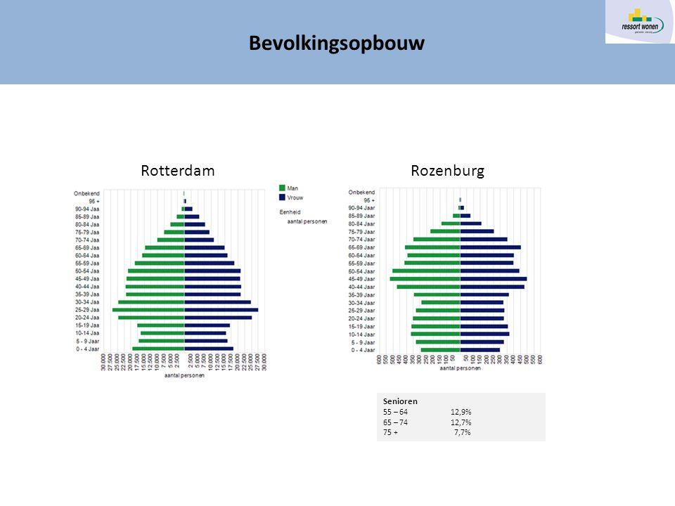 Rotterdam Rozenburg Bevolkingsopbouw Senioren 55 – 64 12,9% 65 – 74 12,7% 75 + 7,7%