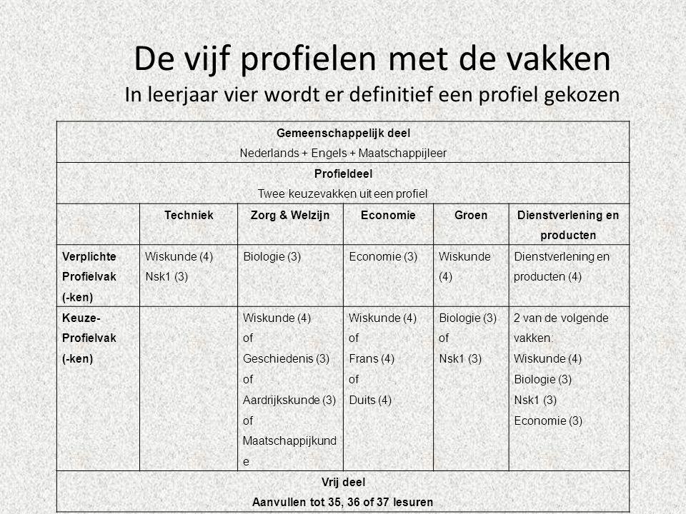 De vijf profielen met de vakken In leerjaar vier wordt er definitief een profiel gekozen Gemeenschappelijk deel Nederlands + Engels + Maatschappijleer Profieldeel Twee keuzevakken uit een profiel TechniekZorg & WelzijnEconomieGroen Dienstverlening en producten Verplichte Profielvak (-ken) Wiskunde (4) Nsk1 (3) Biologie (3)Economie (3) Wiskunde (4) Dienstverlening en producten (4) Keuze- Profielvak (-ken) Wiskunde (4) of Geschiedenis (3) of Aardrijkskunde (3) of Maatschappijkund e Wiskunde (4) of Frans (4) of Duits (4) Biologie (3) of Nsk1 (3) 2 van de volgende vakken: Wiskunde (4) Biologie (3) Nsk1 (3) Economie (3) Vrij deel Aanvullen tot 35, 36 of 37 lesuren