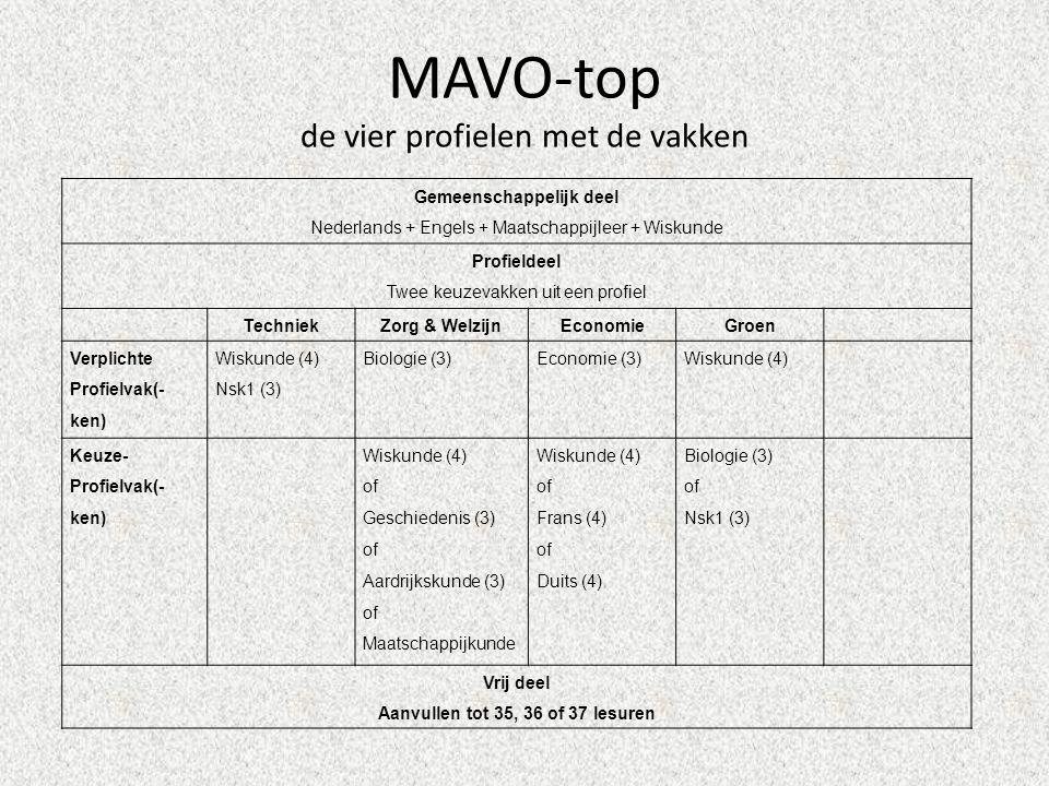 MAVO-top de vier profielen met de vakken Gemeenschappelijk deel Nederlands + Engels + Maatschappijleer + Wiskunde Profieldeel Twee keuzevakken uit een profiel TechniekZorg & WelzijnEconomieGroen Verplichte Profielvak(- ken) Wiskunde (4) Nsk1 (3) Biologie (3)Economie (3)Wiskunde (4) Keuze- Profielvak(- ken) Wiskunde (4) of Geschiedenis (3) of Aardrijkskunde (3) of Maatschappijkunde Wiskunde (4) of Frans (4) of Duits (4) Biologie (3) of Nsk1 (3) Vrij deel Aanvullen tot 35, 36 of 37 lesuren