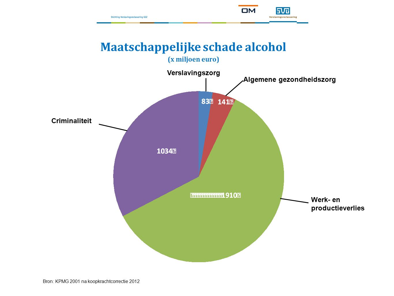 Maatschappelijke schade alcohol (x miljoen euro) Bron: KPMG 2001 na koopkrachtcorrectie 2012 Criminaliteit Werk- en productieverlies Algemene gezondheidszorg Verslavingszorg