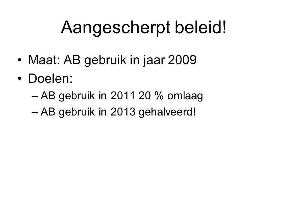 Aangescherpt beleid! Maat: AB gebruik in jaar 2009 Doelen: –AB gebruik in 2011 20 % omlaag –AB gebruik in 2013 gehalveerd!