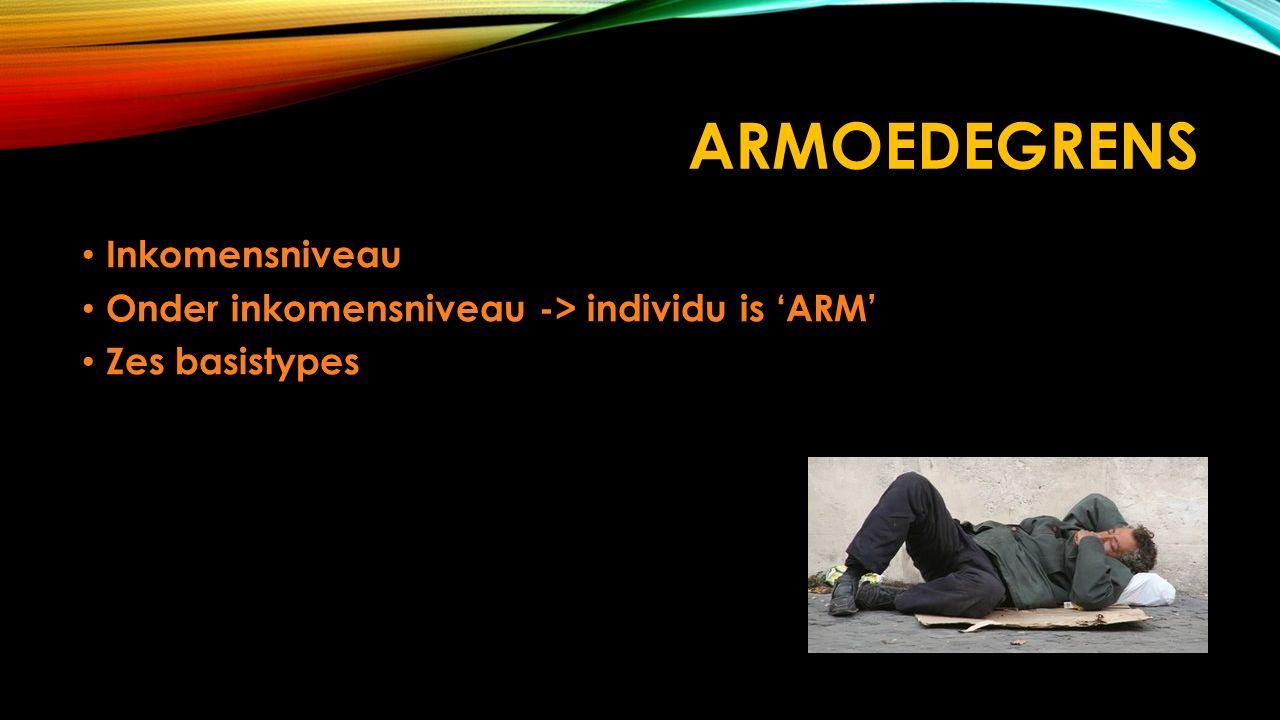ARMOEDEGRENS Inkomensniveau Inkomensniveau Onder inkomensniveau -> individu is 'ARM' Onder inkomensniveau -> individu is 'ARM' Zes basistypes Zes basi