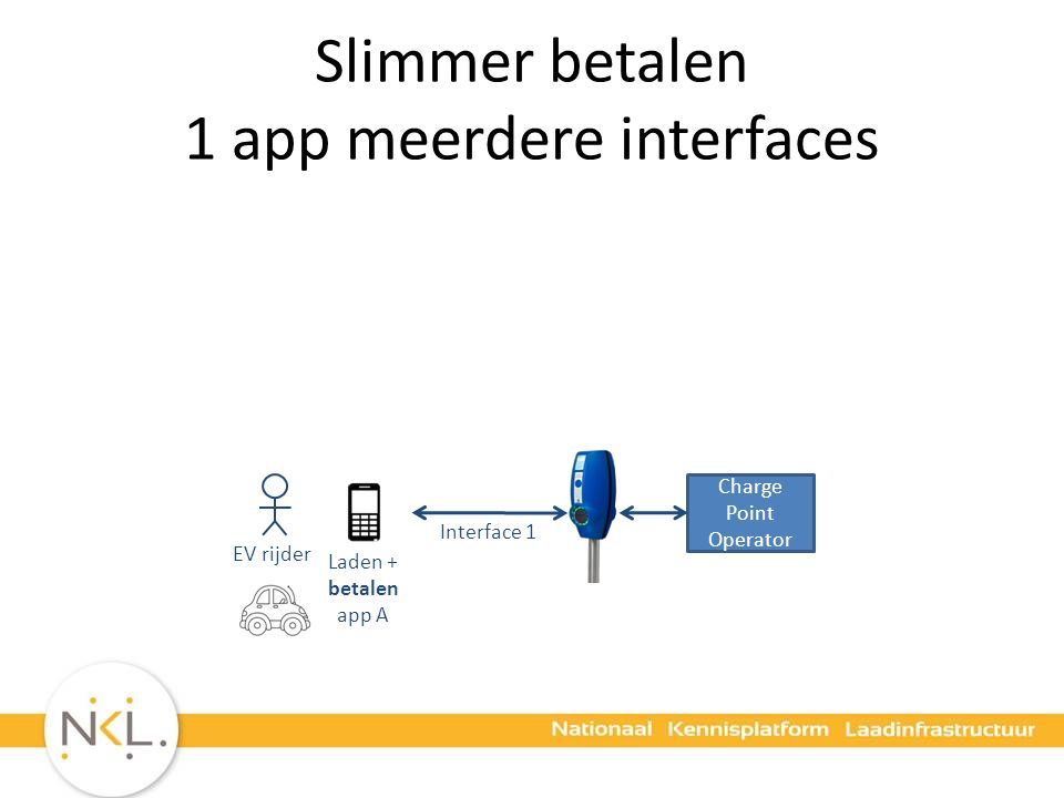 Slimmer betalen 1 app meerdere interfaces Charge Point Operator EV rijder Laden + betalen app A Interface 1
