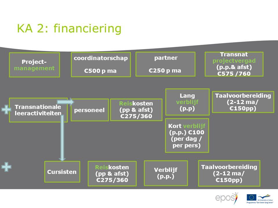 KA 2: financiering Reiskosten (pp & afst) €275/360 Transnat projectvergad (p.p.& afst) €575 /760 Lang verblijf (p.p) Project- management coordinatorschap €500 p ma partner €250 p ma Transnationale leeractiviteiten Cursisten Taalvoorbereiding (2-12 ma/ €150pp) personeel Verblijf (p.p.) Taalvoorbereiding (2-12 ma/ €150pp) Reiskosten (pp & afst) €275/360 Kort verblijf (p.p.) €100 (per dag / per pers)